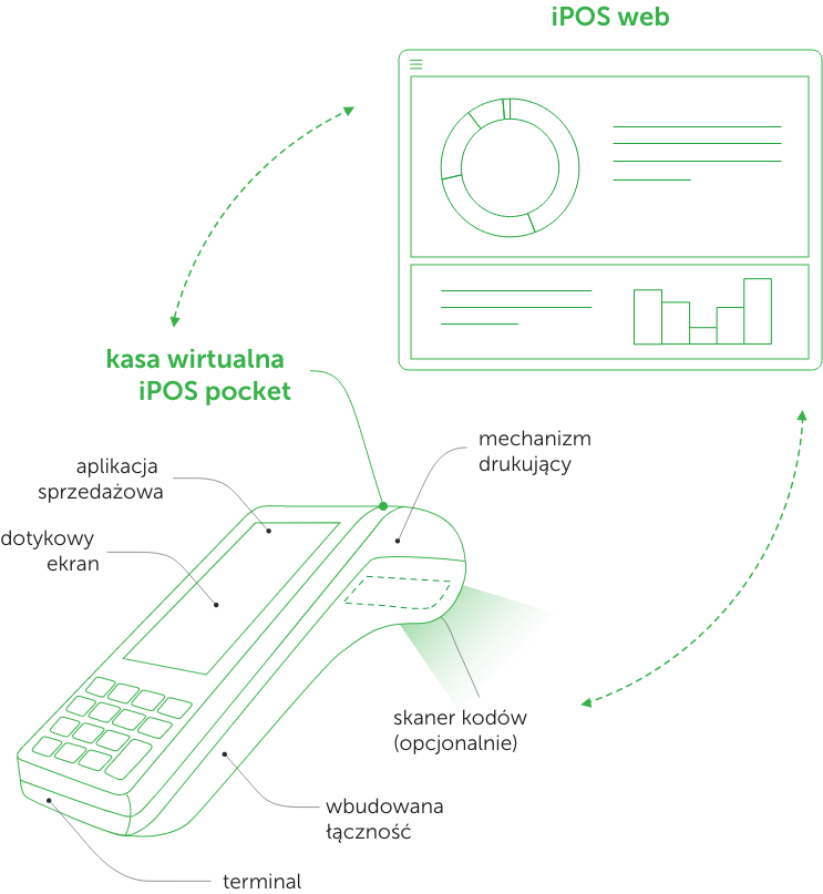 Schemat komunikacji